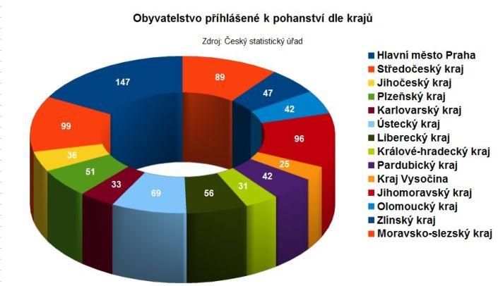 Výsledky sčítání pohanů 2011